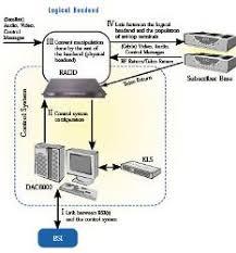 arris advanced media technologies inc dac6000