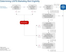 Usps Marketing Mail Eligibility Postal Explorer