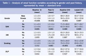 Renal Function Outcome In Acute Myocardial Infarction As A