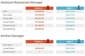 Salary Report Restaurant Salary Report Are You Making Enough