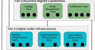 Devops Org Chart Blog Org Chart Software Orgweaver