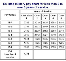 Us Navy Pay Grade Scale For 2015 Military Pay Chart
