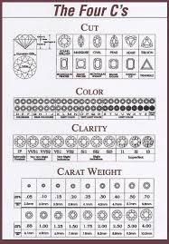 Diamond Cut Color And Clarity Chart Reasonable Diamond Rings Chart For Color And Clarity Cut