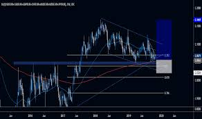 Chf Eur Chart Swiss Franc To Euro Rate Tradingview