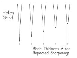 Custom Knife Blades Blade Grinds Geometry Steel Types