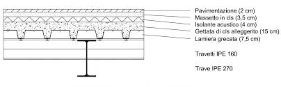 Esercitazione ii dimensionamento trave inflessa portale di