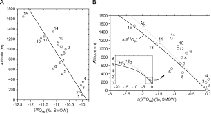 Relationships Between Oxygen Isotopes Analyses Of River