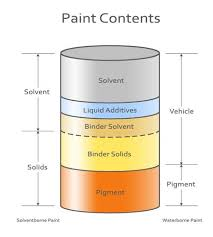 Types of paints Uses The Ingredients Of Paint Diy Doctor Different Types Of Paint Used In The Home And What Its Made Of