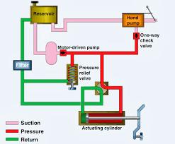 wiring diagram symbols pdf wiring wiring diagrams wiring diagram symbols pdf basic hydraulic system