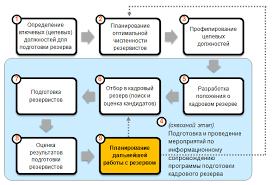 Образец отчета по преддипломной практике Популярное на сайте Отчёт по преддипломной практике пишем диплом сами рф