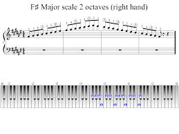 F Sharp Major Scale 2 Octaves Right Hand Piano Fingering