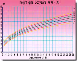 Girls Height Chart Bismi Margarethaydon Com