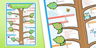 Literacy Milestones Chart Baby Milestone Chart Baby Newborn Record Development