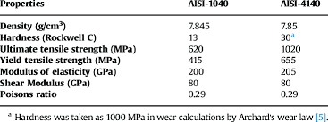 4140 Hardness Chart Mechanical Properties Of Aisi 1040 And Aisi 4140 6
