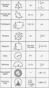Basic Math Formulas Chart Pin By Ashok Maharaj On Simple Math Tricks Math Vocabulary