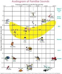 Familiar Sounds Noise Level Hearing Damage Chart Horneburg Info