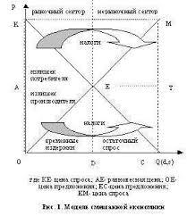 Реферат Шведская модель смешанной экономики com Банк   в рамках одного графика мы и получаем обобщенную модель устройства современной экономики как экономической системы смешанного двухсекторного типа
