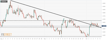 Eur Cad A Dynamic Support Is In Play