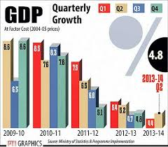 Indian Gdp Chart India Registers Better Than Expected Gdp Growth Rate Of 4 8