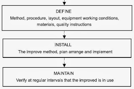 Method Study Charts And Diagrams Working Flow Chart Of Method Study Textile Learner
