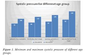 Heart Systolic And Diastolic Chart A Walk Through Complete Survey On Blood Pressure Monitoring