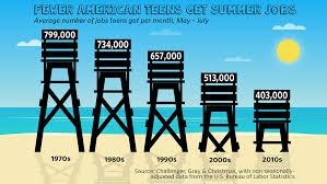 Summer Jobs Sasha Obama Aside Fewer Than One In Three American Teens