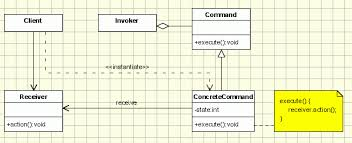 Command Design Pattern Cool Command Pattern Object Oriented Design