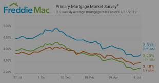 7 1 Arm Mortgage Rates Chart Weekly Mortgage Rates Trending Upward