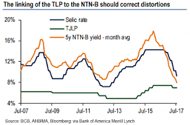 Selic Rate Chart Brazil Set To Pass Critical Credit Reform Euromoney