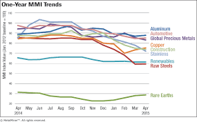 Monthly Report Price Index Trends April 2015 Steel
