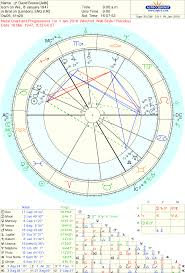 Is 69 The New 27 The Oxford Astrologer