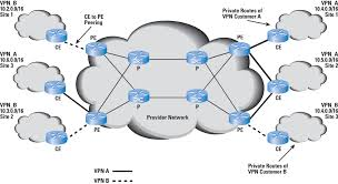 integrating core bgp mpls networks   the internet protocol journal    the business case for mpls vpn network consolidation