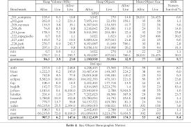 PDF] The DaCapo benchmarks: java ...