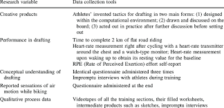 Research Variables And Data Collection Tools Download Table