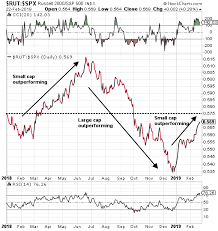 Cyclical Investing And Trading Chart Cyclical Stocks Outperforming Defensive Stocks An Indication