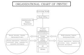 Piintec Organizational Chart North Korean Internet