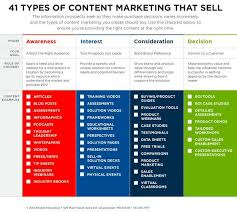 Content Marketing Strategy 41 Content Types You Should Employ In Your Marketing Strategy