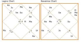 The Predictions For Non Luminous Planets Or Chap Indra