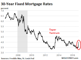 How Slightly Higher Mortgage Rates Maul Housing Bubble 2