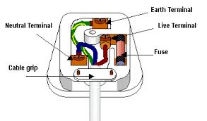 3 pin plug diagram quick start guide of wiring diagram • plug socket diagram getting ready wiring diagram u2022 rh wpopros com 3 pin plug wiring diagram usa 3 pin plug wiring diagram