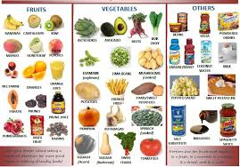Potassium In Fruits Chart Kidney Disease Diet Diet Chart For Kidney Patients
