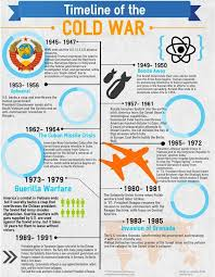 Red Scare And Labor Strikes Chart Answers Cold War Timeline Infographic World History Lessons