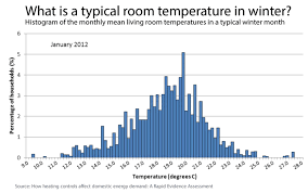 Typical room temperature in winter