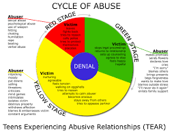 Teen in abusive relationships