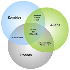 Zombie Alien Robot Venn Diagram Venn Diagram Zombies Aliens Robots Geeks Geek Stuff Robot