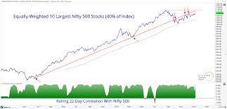 Yes The Nifty 500 Is Top Heavy All Star Charts