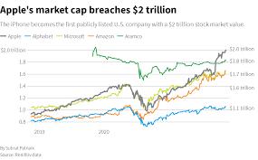 Apple's stock market value tops $2 ...
