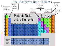 No Names Periodic Table Pictures To Pin On Pinterest.Science ...