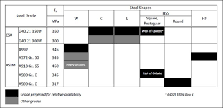 Structural Steel Strength Chart Steel Supply Cisc Icca