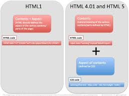 Chapter 3: Your first web page – Learning HTML and CSS ...